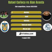 Rafael Carioca vs Alan Acosta h2h player stats