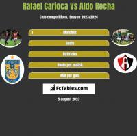 Rafael Carioca vs Aldo Rocha h2h player stats