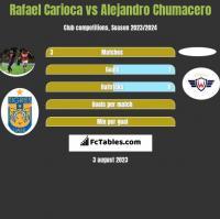Rafael Carioca vs Alejandro Chumacero h2h player stats