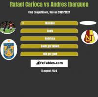 Rafael Carioca vs Andres Ibarguen h2h player stats