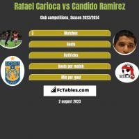 Rafael Carioca vs Candido Ramirez h2h player stats