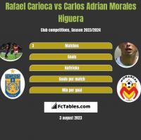 Rafael Carioca vs Carlos Adrian Morales Higuera h2h player stats
