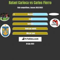 Rafael Carioca vs Carlos Fierro h2h player stats