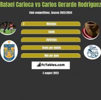 Rafael Carioca vs Carlos Gerardo Rodriguez h2h player stats