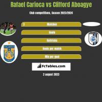 Rafael Carioca vs Clifford Aboagye h2h player stats