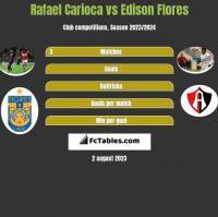 Rafael Carioca vs Edison Flores h2h player stats