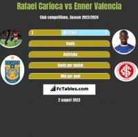Rafael Carioca vs Enner Valencia h2h player stats