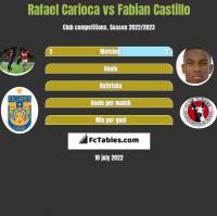 Rafael Carioca vs Fabian Castillo h2h player stats