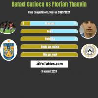 Rafael Carioca vs Florian Thauvin h2h player stats