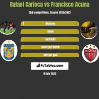 Rafael Carioca vs Francisco Acuna h2h player stats