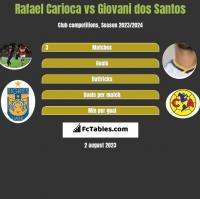 Rafael Carioca vs Giovani dos Santos h2h player stats