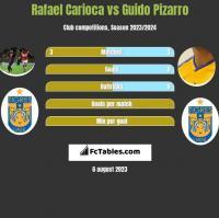 Rafael Carioca vs Guido Pizarro h2h player stats