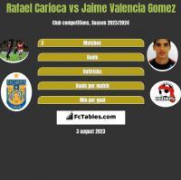 Rafael Carioca vs Jaime Valencia Gomez h2h player stats