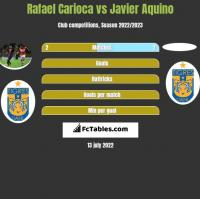 Rafael Carioca vs Javier Aquino h2h player stats