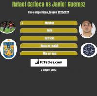 Rafael Carioca vs Javier Guemez h2h player stats