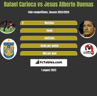 Rafael Carioca vs Jesus Alberto Duenas h2h player stats