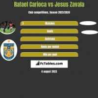 Rafael Carioca vs Jesus Zavala h2h player stats