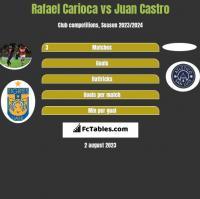 Rafael Carioca vs Juan Castro h2h player stats