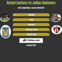 Rafael Carioca vs Julian Quinones h2h player stats