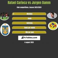 Rafael Carioca vs Jurgen Damm h2h player stats