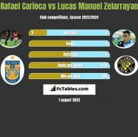 Rafael Carioca vs Lucas Manuel Zelarrayan h2h player stats
