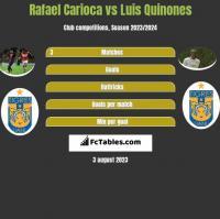 Rafael Carioca vs Luis Quinones h2h player stats
