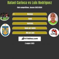 Rafael Carioca vs Luis Rodriguez h2h player stats