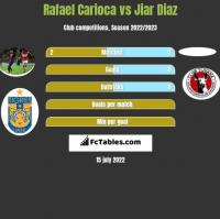 Rafael Carioca vs Jiar Diaz h2h player stats