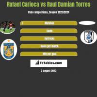 Rafael Carioca vs Raul Damian Torres h2h player stats