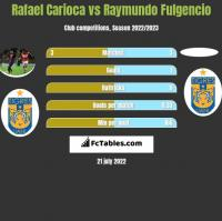 Rafael Carioca vs Raymundo Fulgencio h2h player stats