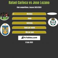 Rafael Carioca vs Jose Lozano h2h player stats
