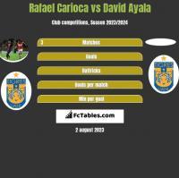 Rafael Carioca vs David Ayala h2h player stats