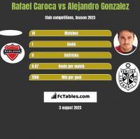 Rafael Caroca vs Alejandro Gonzalez h2h player stats