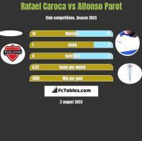 Rafael Caroca vs Alfonso Parot h2h player stats