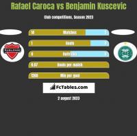 Rafael Caroca vs Benjamin Kuscevic h2h player stats
