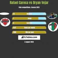 Rafael Caroca vs Bryan Vejar h2h player stats
