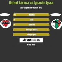 Rafael Caroca vs Ignacio Ayala h2h player stats
