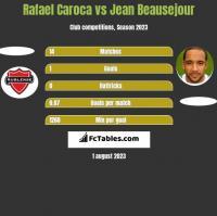 Rafael Caroca vs Jean Beausejour h2h player stats