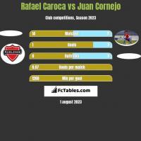 Rafael Caroca vs Juan Cornejo h2h player stats