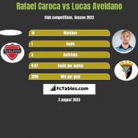 Rafael Caroca vs Lucas Aveldano h2h player stats