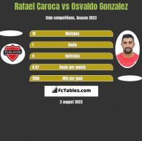 Rafael Caroca vs Osvaldo Gonzalez h2h player stats