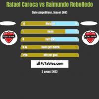 Rafael Caroca vs Raimundo Rebolledo h2h player stats