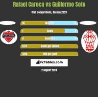 Rafael Caroca vs Guillermo Soto h2h player stats