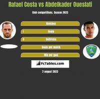 Rafael Costa vs Abdelkader Oueslati h2h player stats