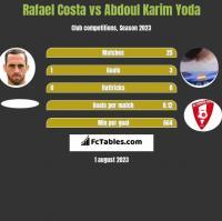 Rafael Costa vs Abdoul Karim Yoda h2h player stats