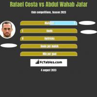Rafael Costa vs Abdul Wahab Jafar h2h player stats