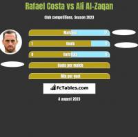Rafael Costa vs Ali Al-Zaqan h2h player stats