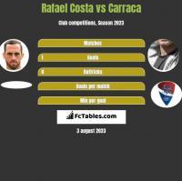 Rafael Costa vs Carraca h2h player stats