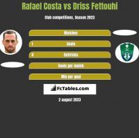 Rafael Costa vs Driss Fettouhi h2h player stats
