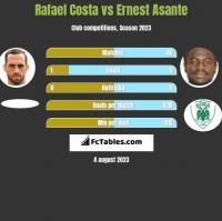 Rafael Costa vs Ernest Asante h2h player stats